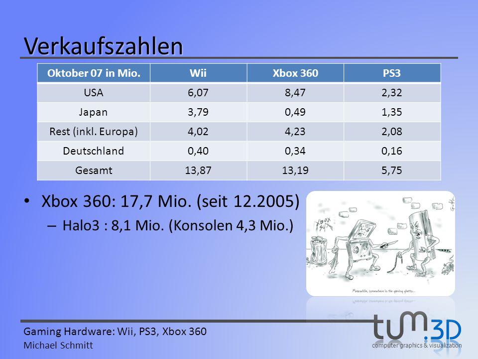 Verkaufszahlen Xbox 360: 17,7 Mio. (seit 12.2005)