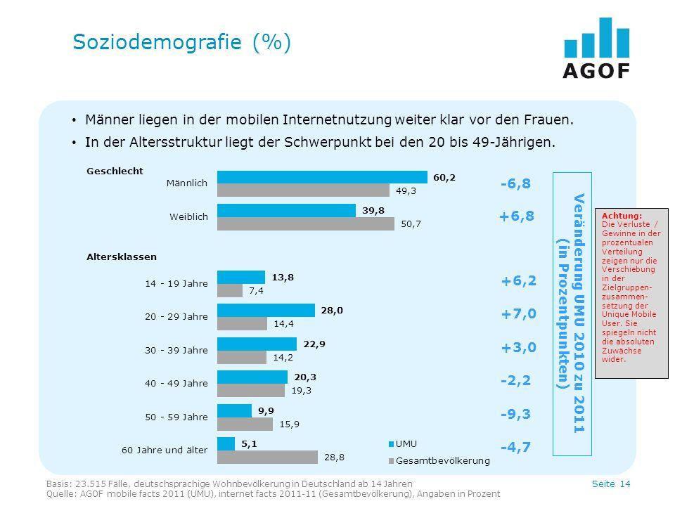 Soziodemografie (%) Männer liegen in der mobilen Internetnutzung weiter klar vor den Frauen.