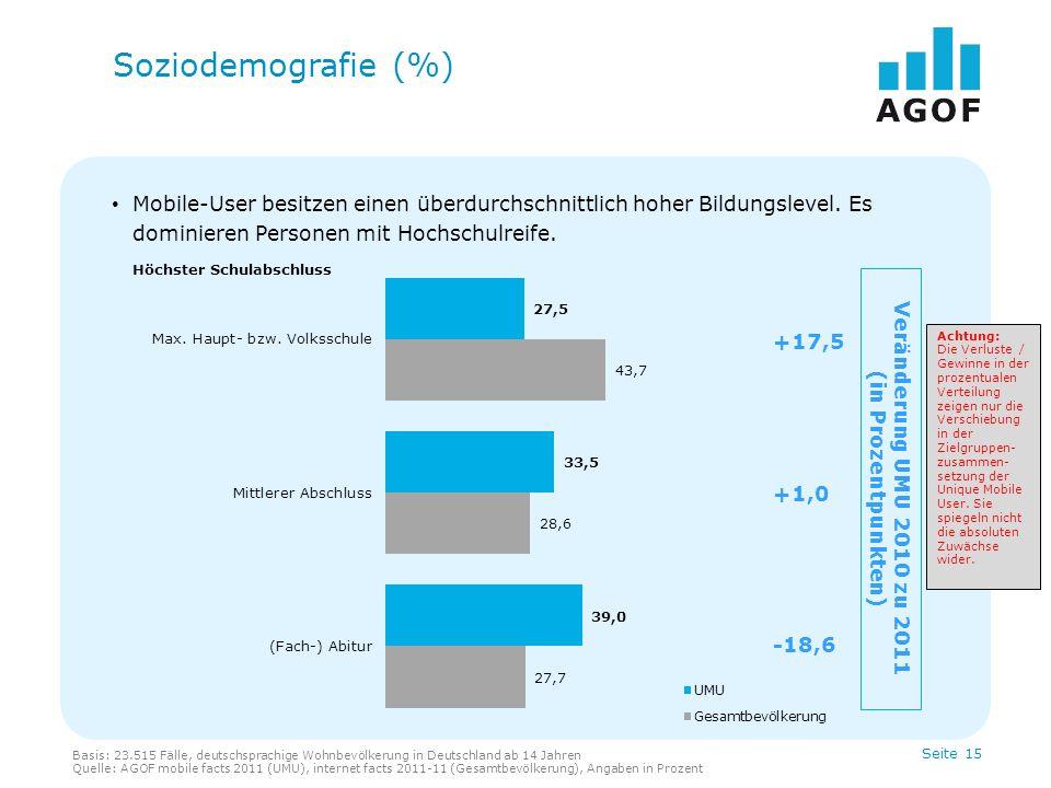 Soziodemografie (%) Mobile-User besitzen einen überdurchschnittlich hoher Bildungslevel. Es dominieren Personen mit Hochschulreife.