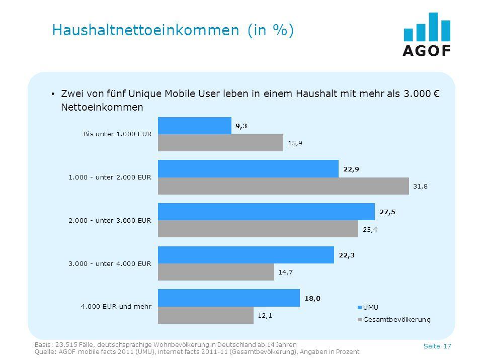 Haushaltnettoeinkommen (in %)