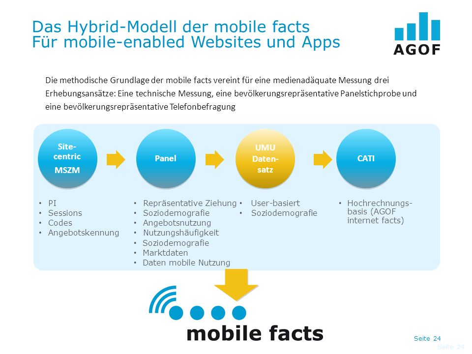 Das Hybrid-Modell der mobile facts Für mobile-enabled Websites und Apps