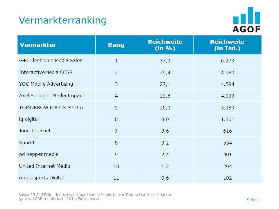 Vermarkterranking Vermarkter Rang Reichweite (in %) (in Tsd.)