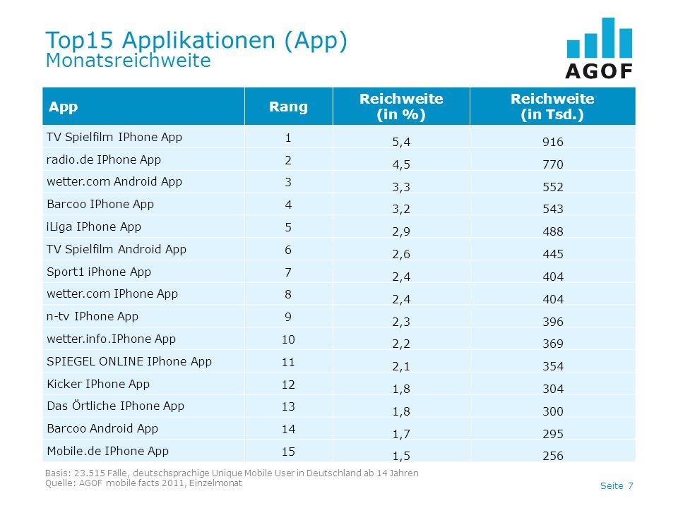 Top15 Applikationen (App) Monatsreichweite