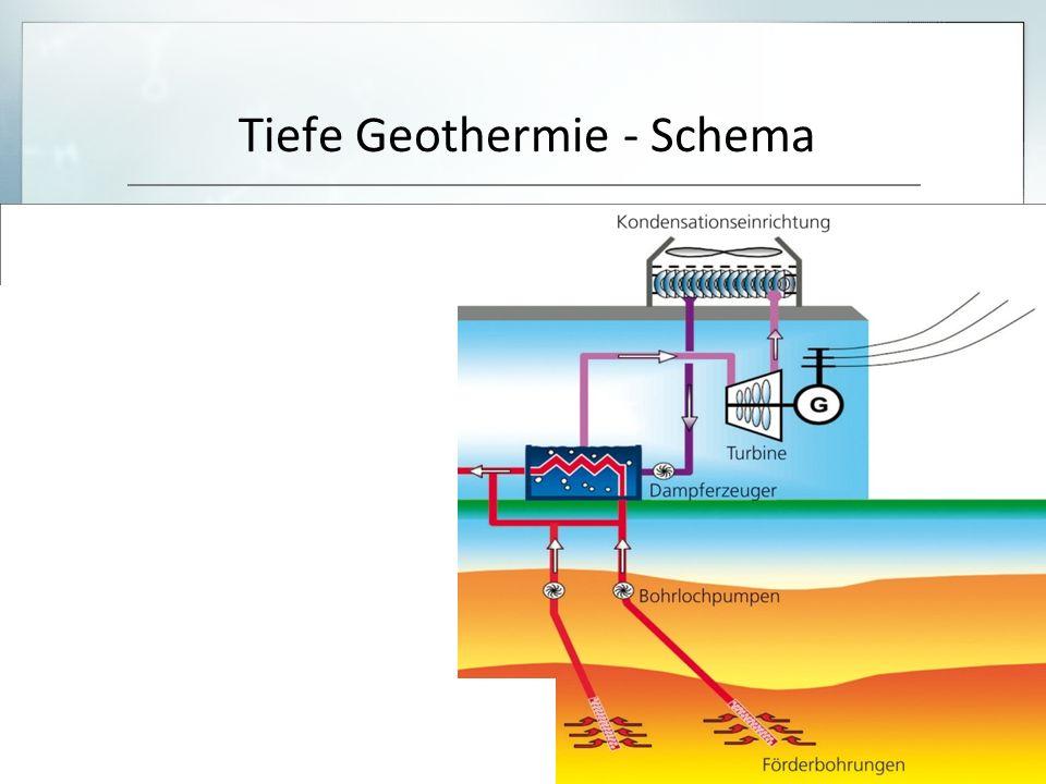 Tiefe Geothermie - Schema