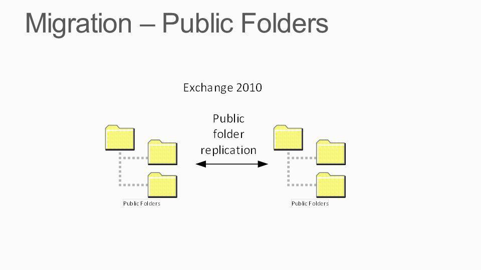 Migration – Public Folders