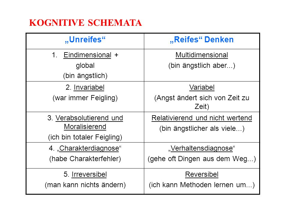 "KOGNITIVE SCHEMATA ""Unreifes ""Reifes Denken Eindimensional + global"