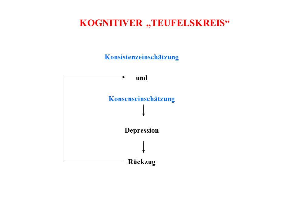 """KOGNITIVER """"TEUFELSKREIS Konsistenzeinschätzung"""