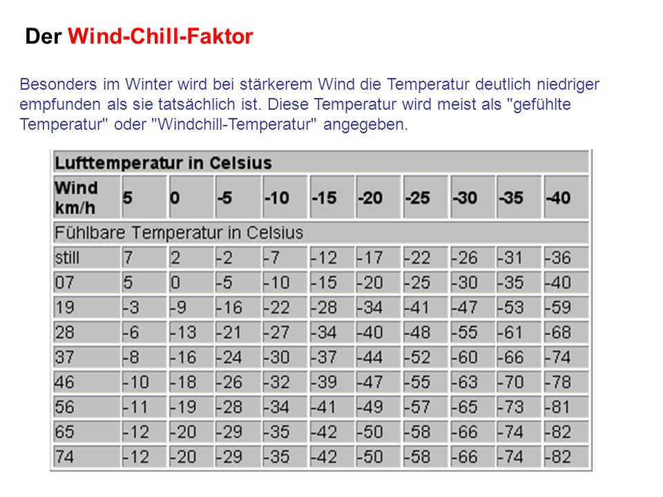 Der Wind-Chill-Faktor