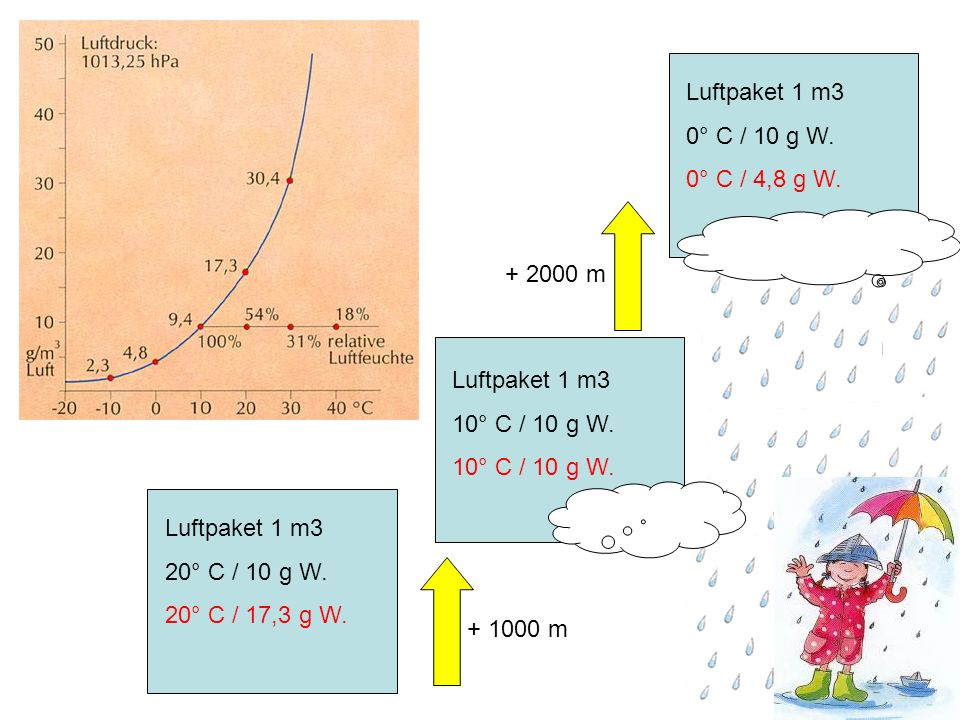 Luftpaket 1 m3 0° C / 10 g W. 0° C / 4,8 g W. + 2000 m. Luftpaket 1 m3. 10° C / 10 g W. Luftpaket 1 m3.
