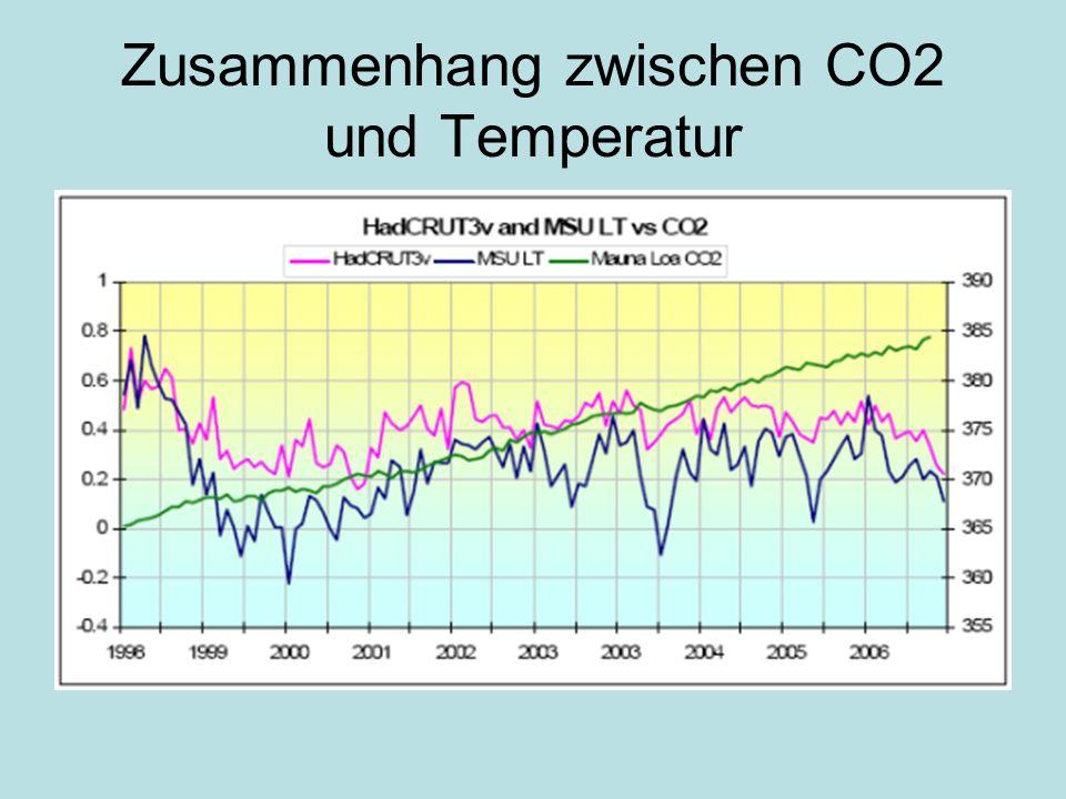 Zusammenhang zwischen CO2 und Temperatur