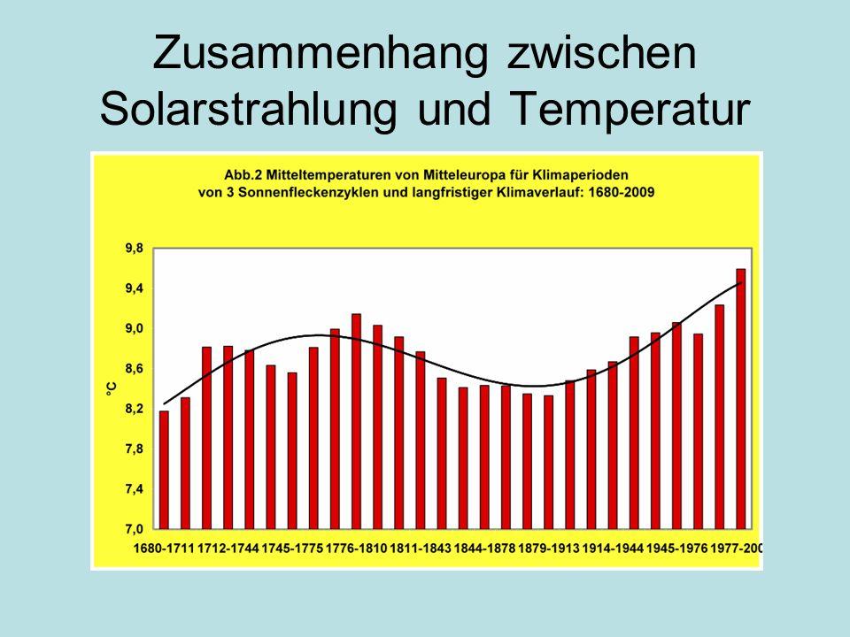 Zusammenhang zwischen Solarstrahlung und Temperatur