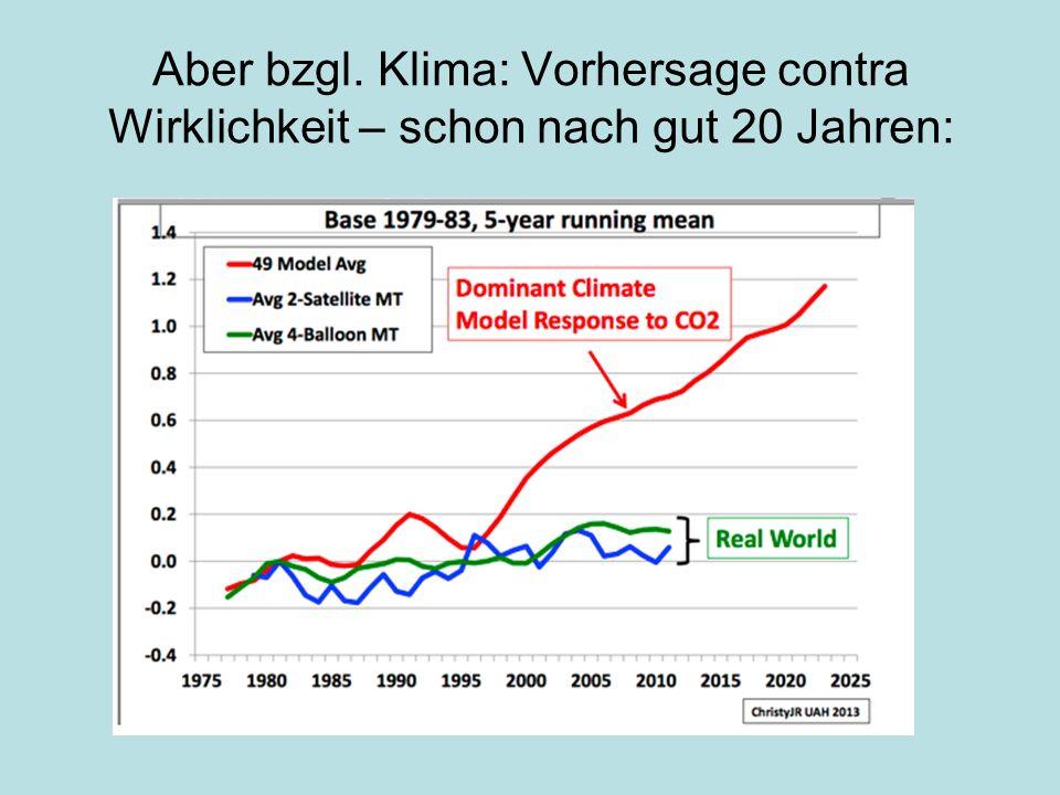 Aber bzgl. Klima: Vorhersage contra Wirklichkeit – schon nach gut 20 Jahren: