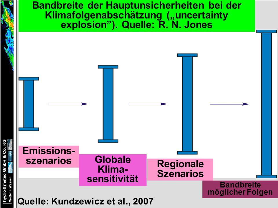 Globale Klima- sensitivität Regionale Szenarios