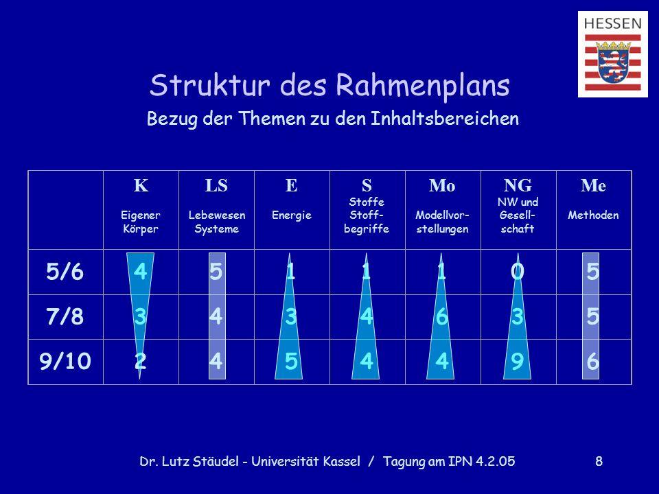 Struktur des Rahmenplans
