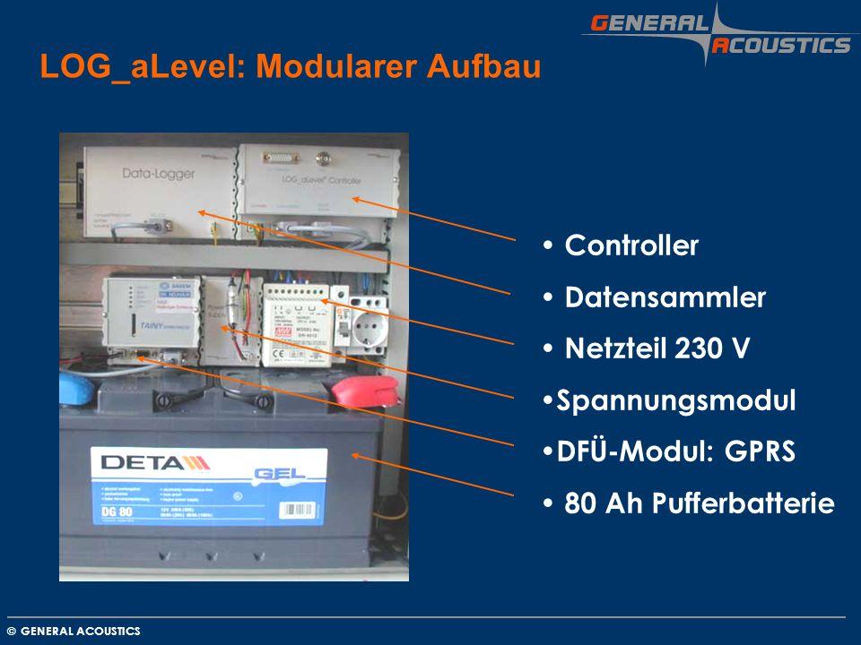 LOG_aLevel: Modularer Aufbau