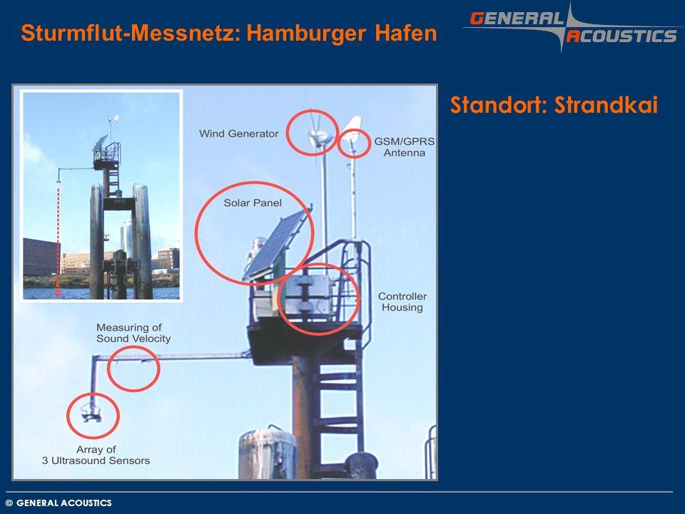 Sturmflut-Messnetz: Hamburger Hafen