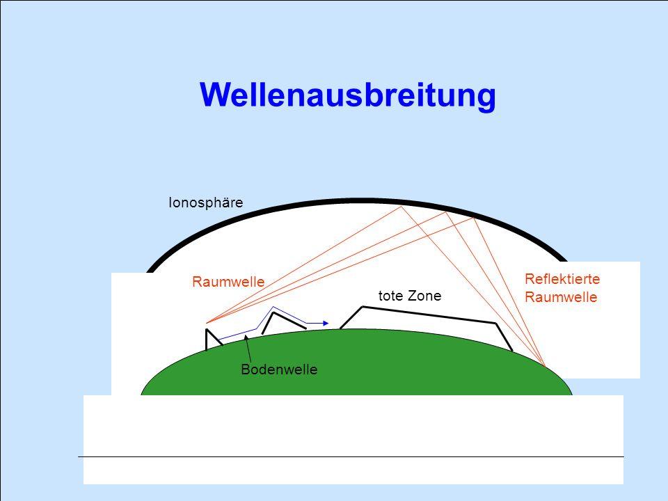Wellenausbreitung Ionosphäre Reflektierte Raumwelle Raumwelle