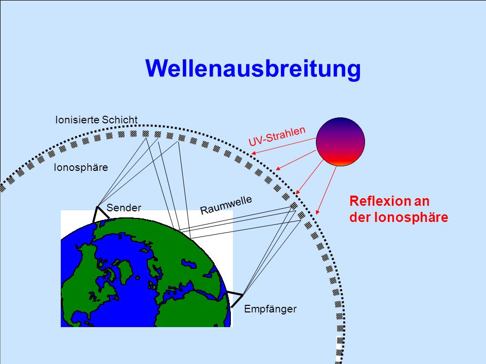 Wellenausbreitung Reflexion an der Ionosphäre Ionisierte Schicht