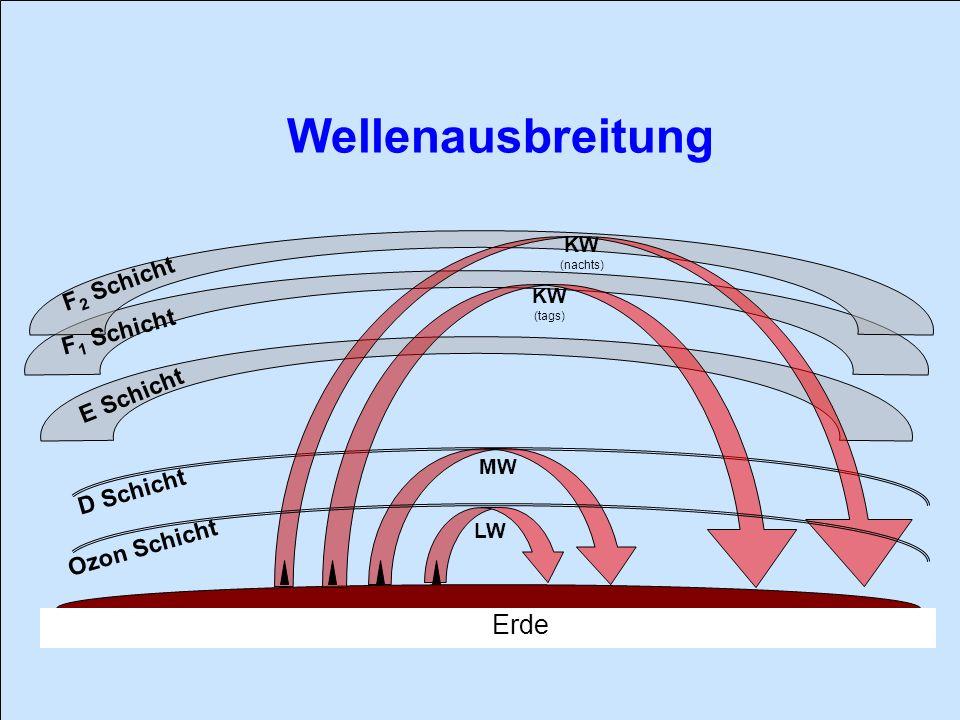 Wellenausbreitung Erde F2 Schicht F1 Schicht E Schicht D Schicht