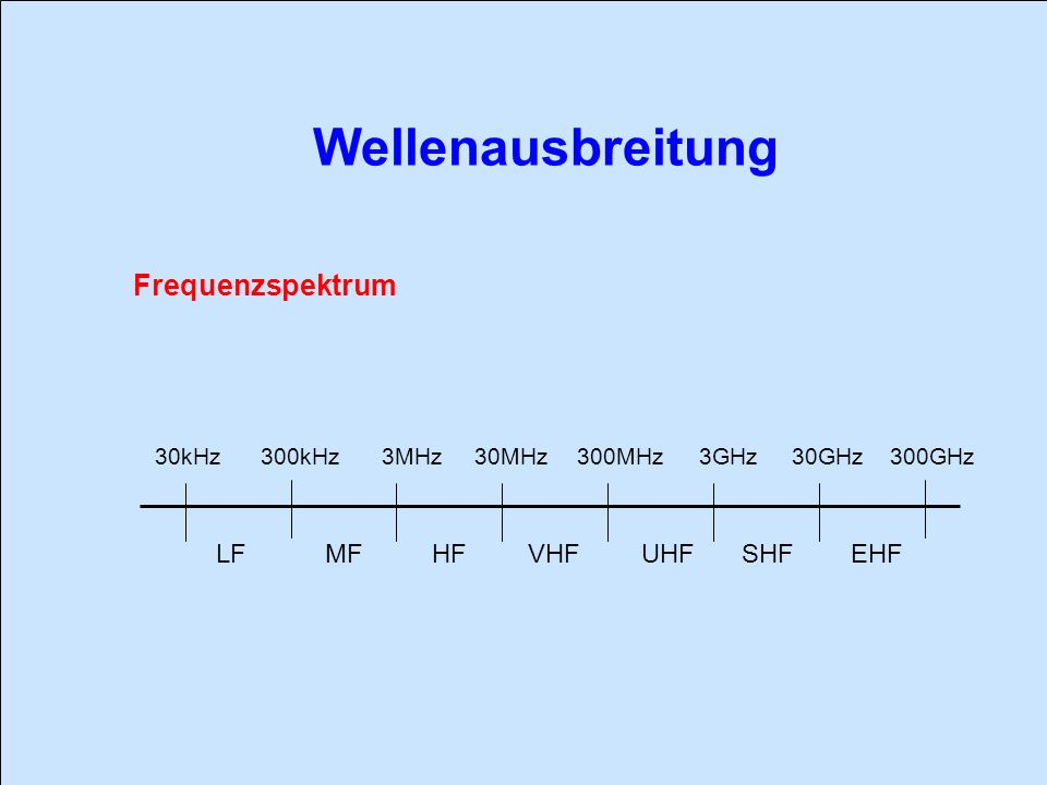 Wellenausbreitung Frequenzspektrum LF MF HF VHF UHF SHF EHF 30kHz