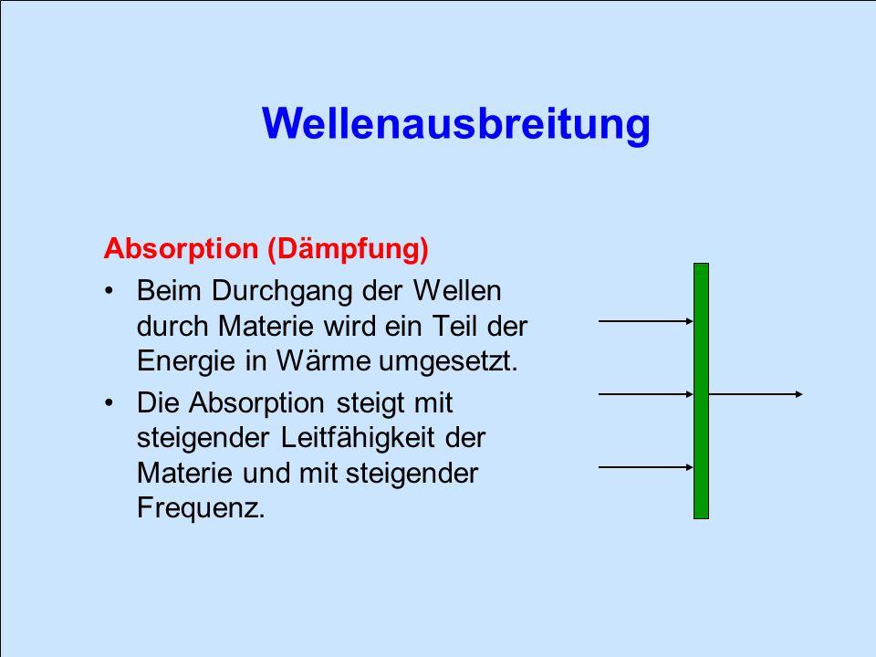 Wellenausbreitung Absorption (Dämpfung)
