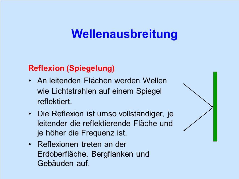 Wellenausbreitung Reflexion (Spiegelung)