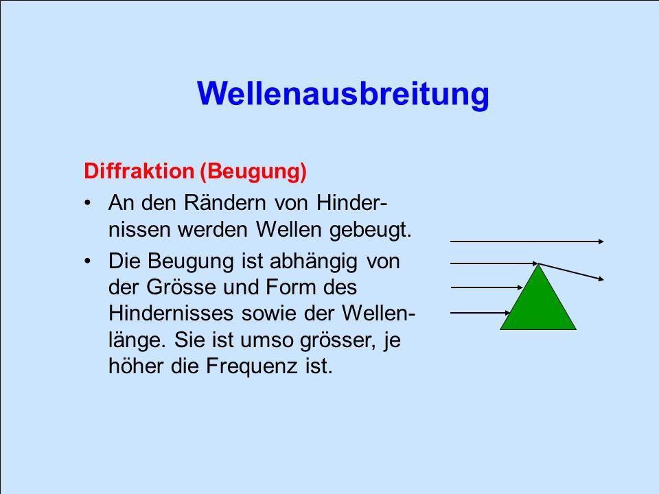 Wellenausbreitung Diffraktion (Beugung)