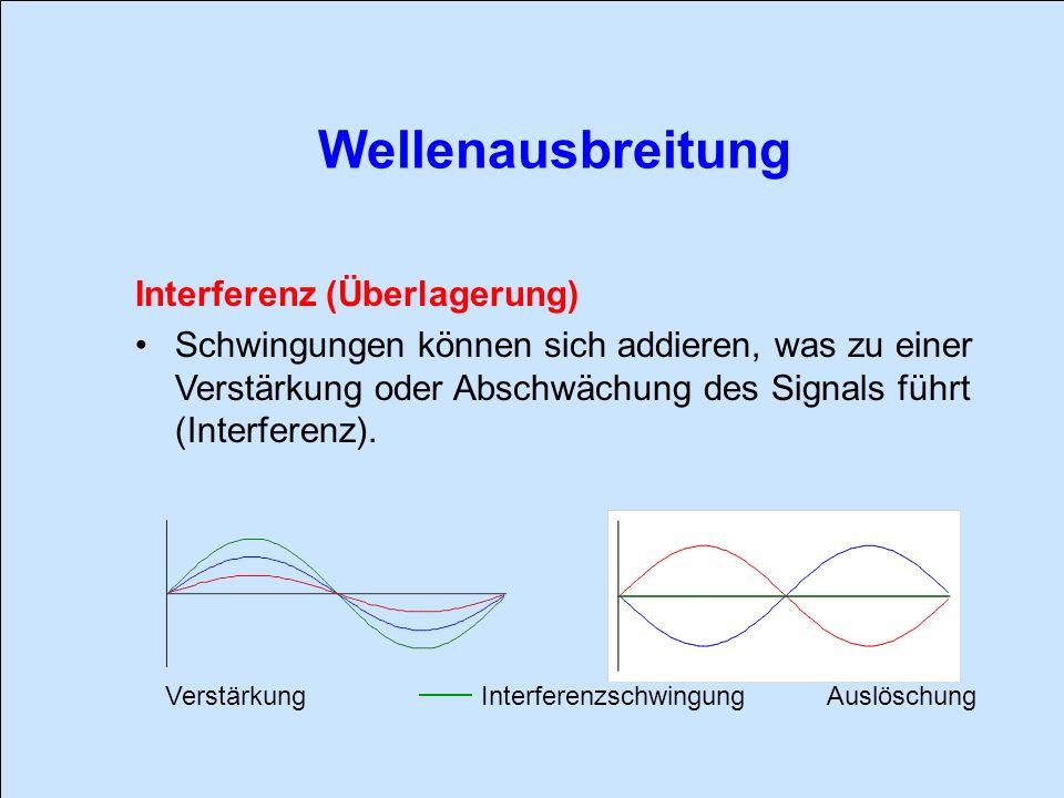 Wellenausbreitung Interferenz (Überlagerung)