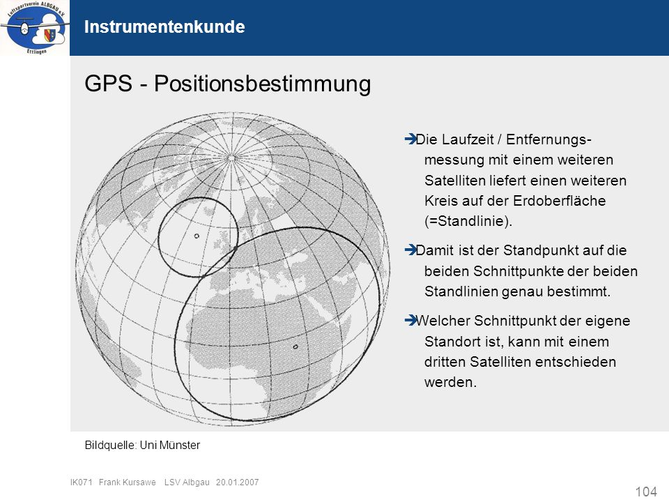 GPS - Positionsbestimmung