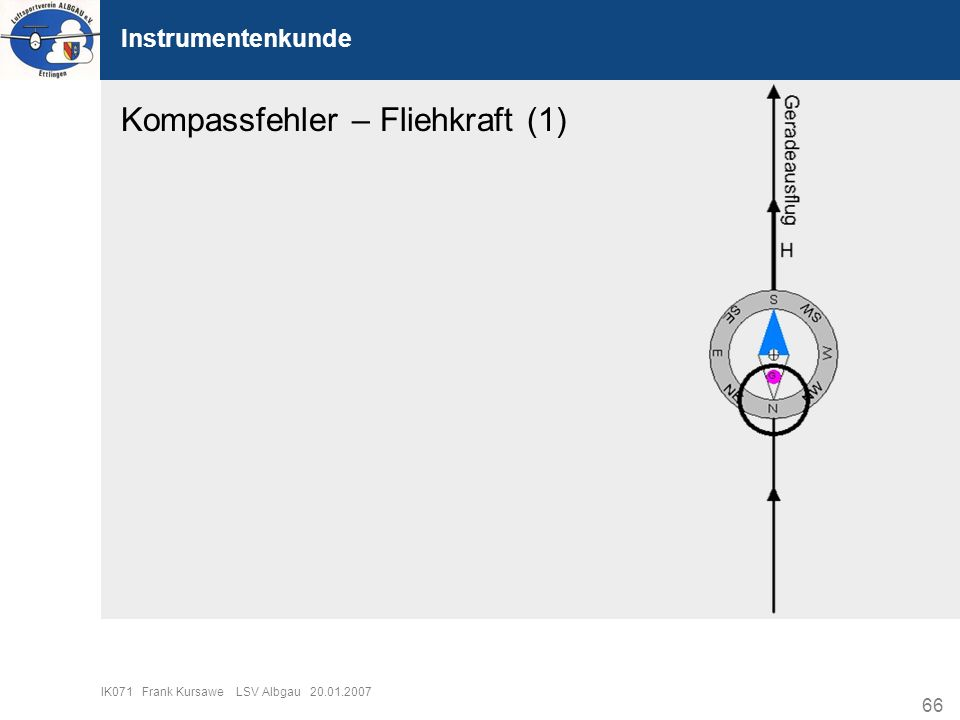 Kompassfehler – Fliehkraft (1)
