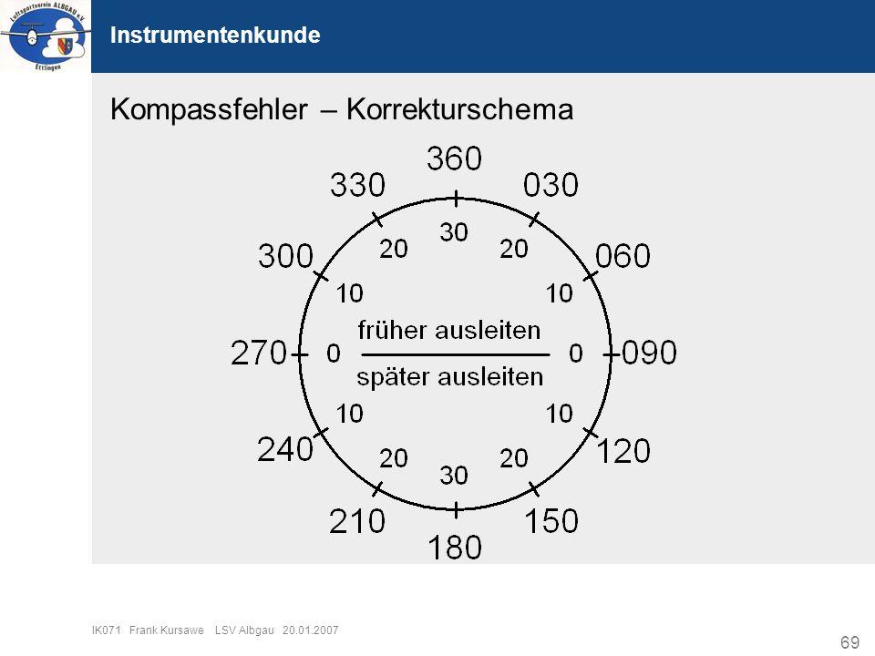 Kompassfehler – Korrekturschema
