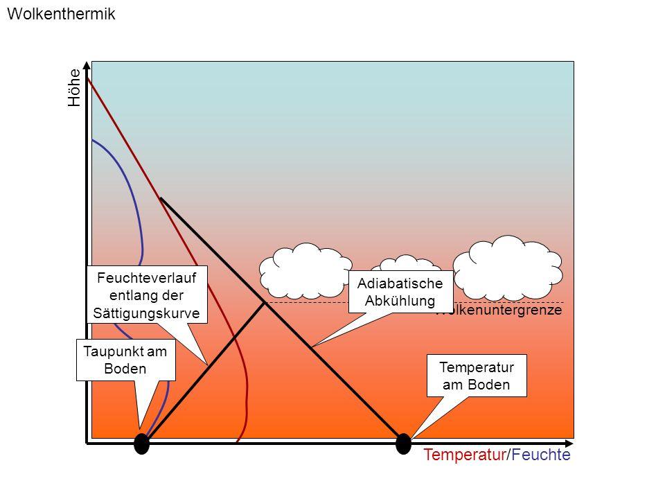 Wolkenthermik Höhe Temperatur/Feuchte