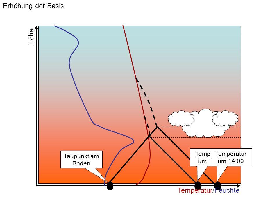 Erhöhung der Basis Höhe Temperatur/Feuchte Temperatur um 11:00
