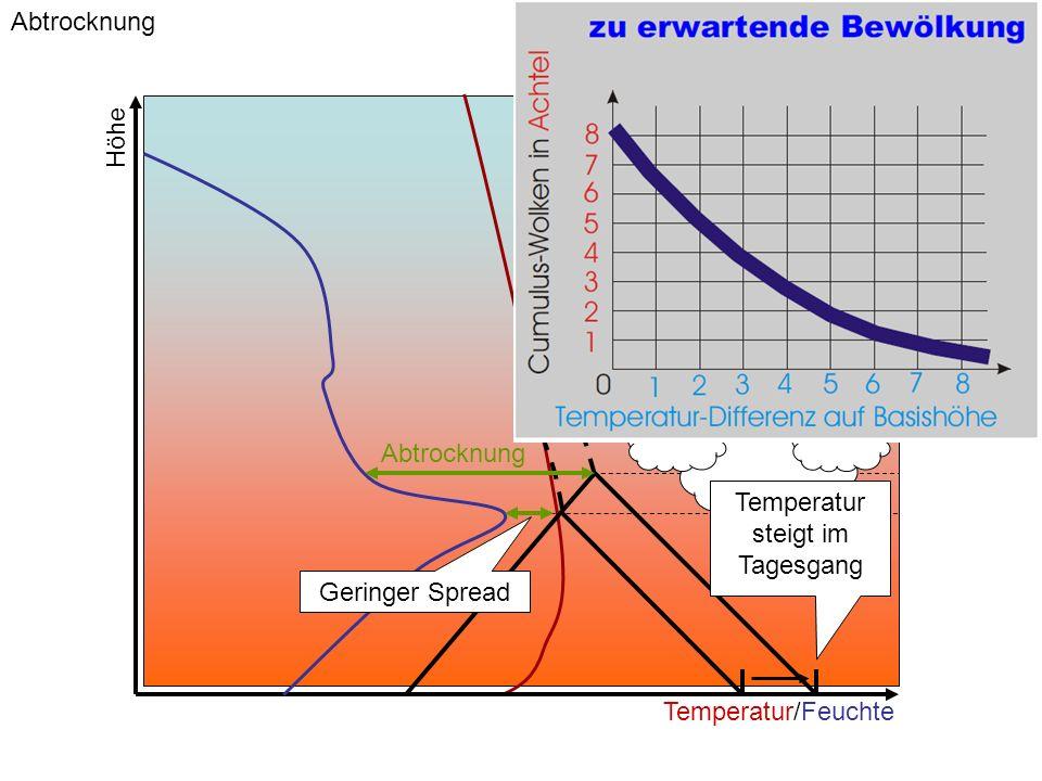 Temperatur steigt im Tagesgang