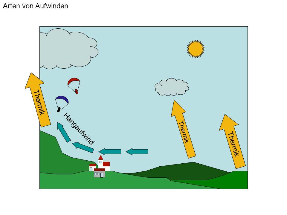 Arten von Aufwinden Thermik Hangaufwind