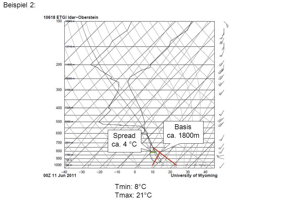 Beispiel 2: Basis ca. 1800m Spread ca. 4 °C Tmin: 8°C Tmax: 21°C