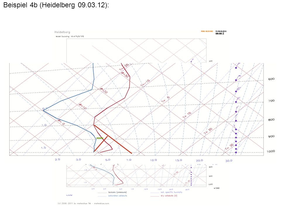 Beispiel 4b (Heidelberg 09.03.12):