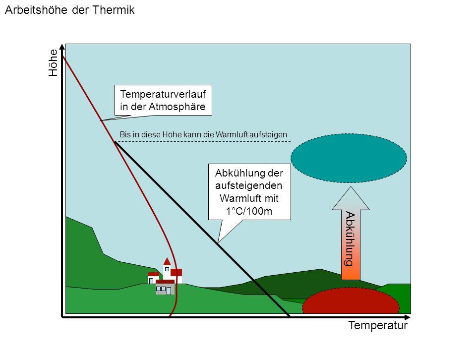 Arbeitshöhe der Thermik