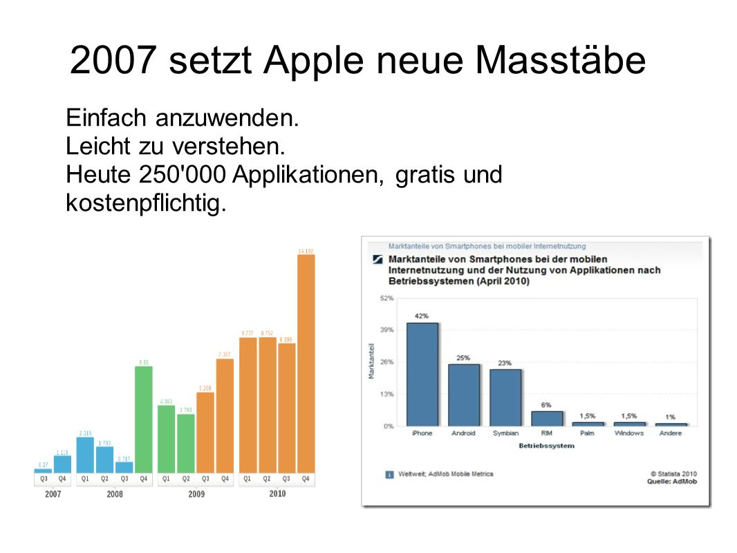 2007 setzt Apple neue Masstäbe