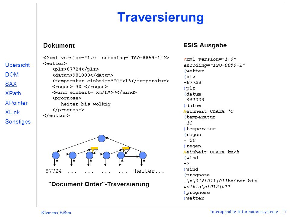 Traversierung Dokument ESIS Ausgabe Document Order -Traversierung