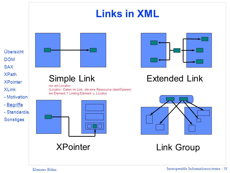 Links in XML Simple Link nur ein Locator; (Locator - Daten im Link, die eine Ressource identifizieren) ein Element f. Linking Element u. Locator.