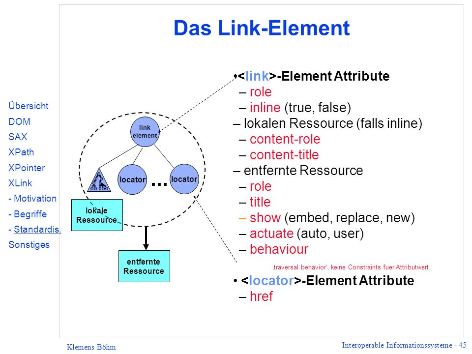 Das Link-Element ... <link>-Element Attribute role