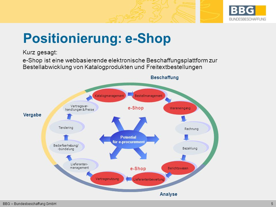 Positionierung: e-Shop