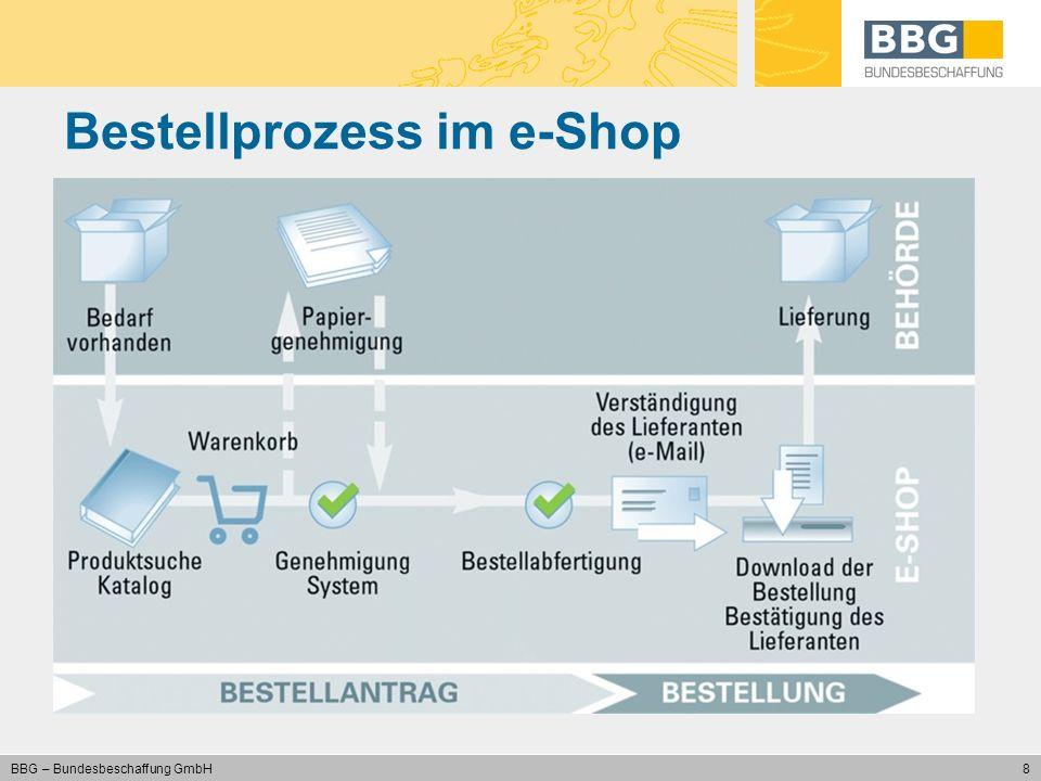 Bestellprozess im e-Shop