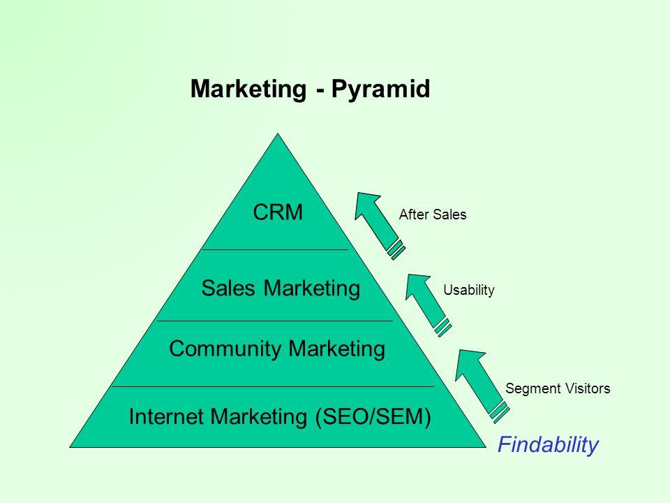 Marketing - Pyramid CRM Sales Marketing Community Marketing