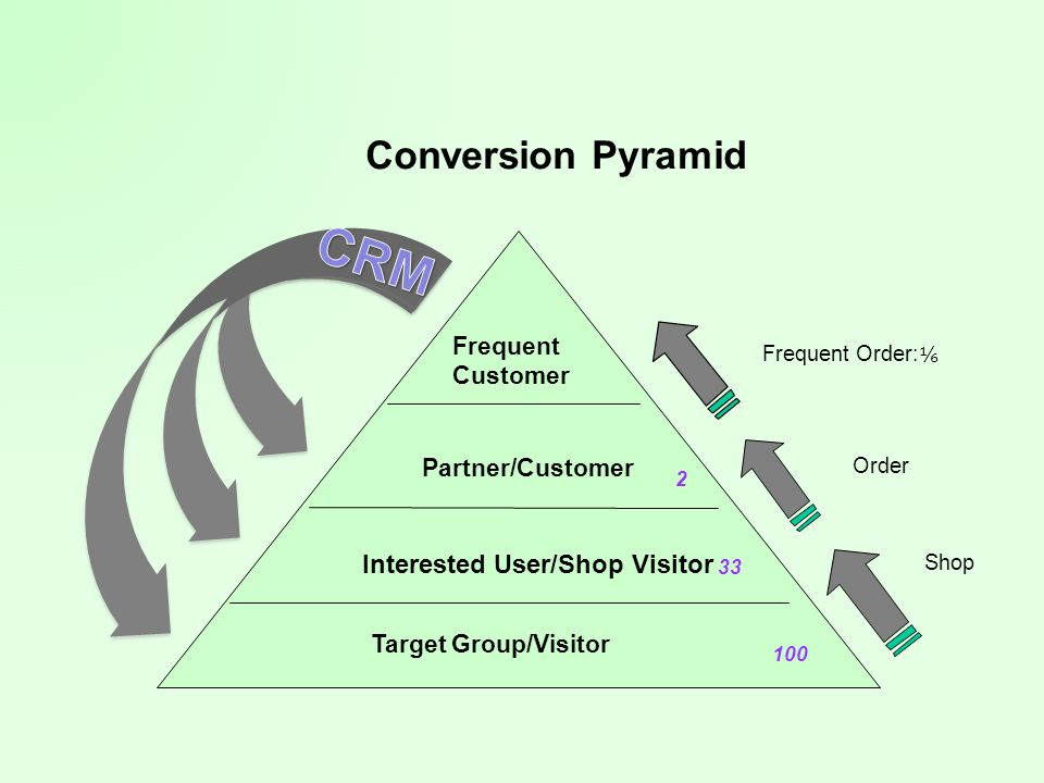 CRM Conversion Pyramid Interested User/Shop Visitor Frequent Customer