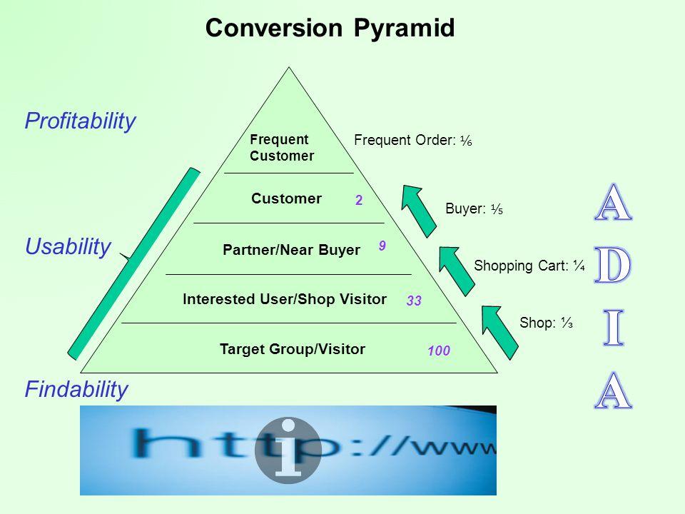 A D I A Conversion Pyramid Profitability Usability Findability