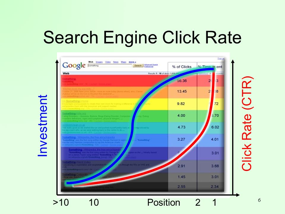 Search Engine Click Rate