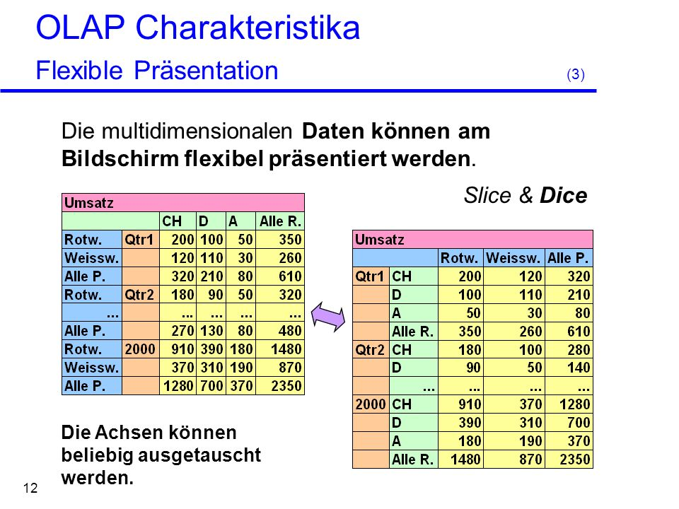 OLAP Charakteristika Flexible Präsentation (3)