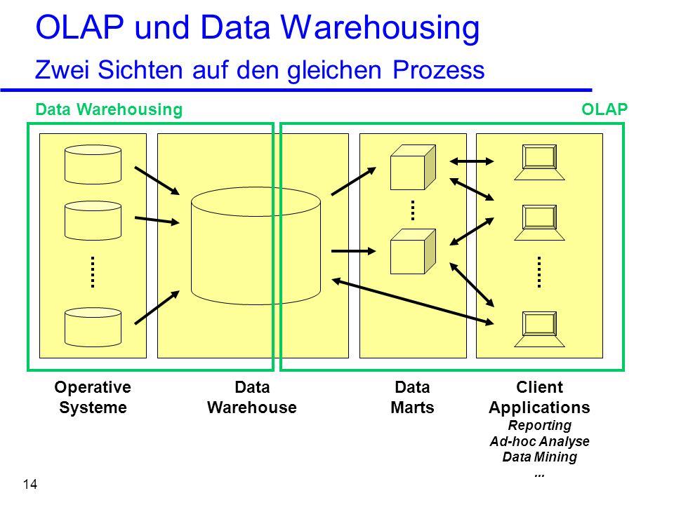 OLAP und Data Warehousing Zwei Sichten auf den gleichen Prozess